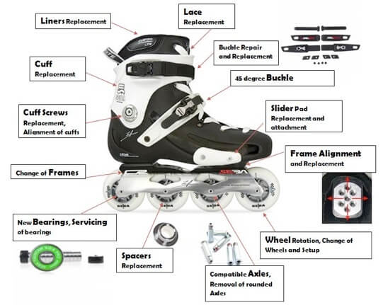 Rollerblade Parts , rollerblade workout